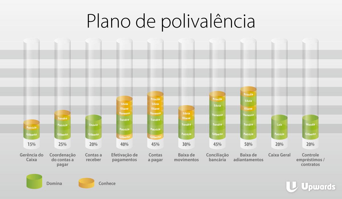Como funciona o plano de polivalência na sua empresa
