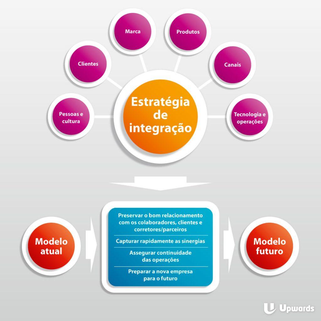 Como sua empresa gerencia o processo de fusão de negócios