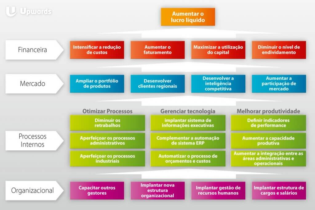 Como sua empresa implementa as iniciativas estratégicas