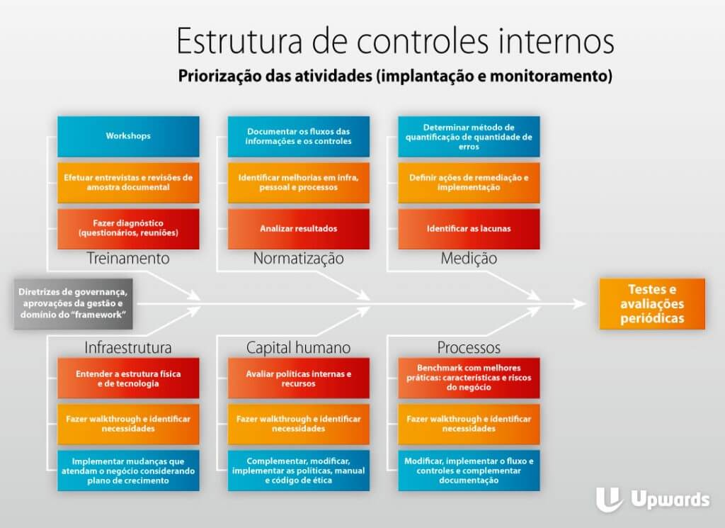 Quão seguros são os controles internos da sua empresa