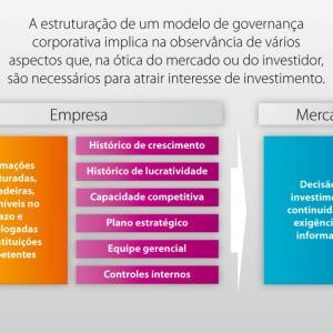 Quais são as vantagens da Governança Corporativa