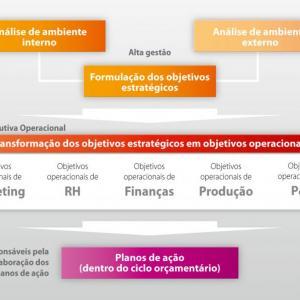 Como sua empresa gerencia o planejamento estratégico