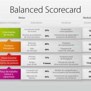 Sua empresa já implementou o balanced scorecard